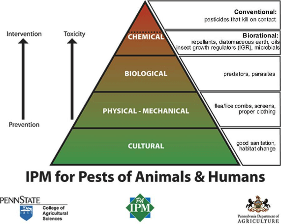 IPM for Pests of Animals & Humans