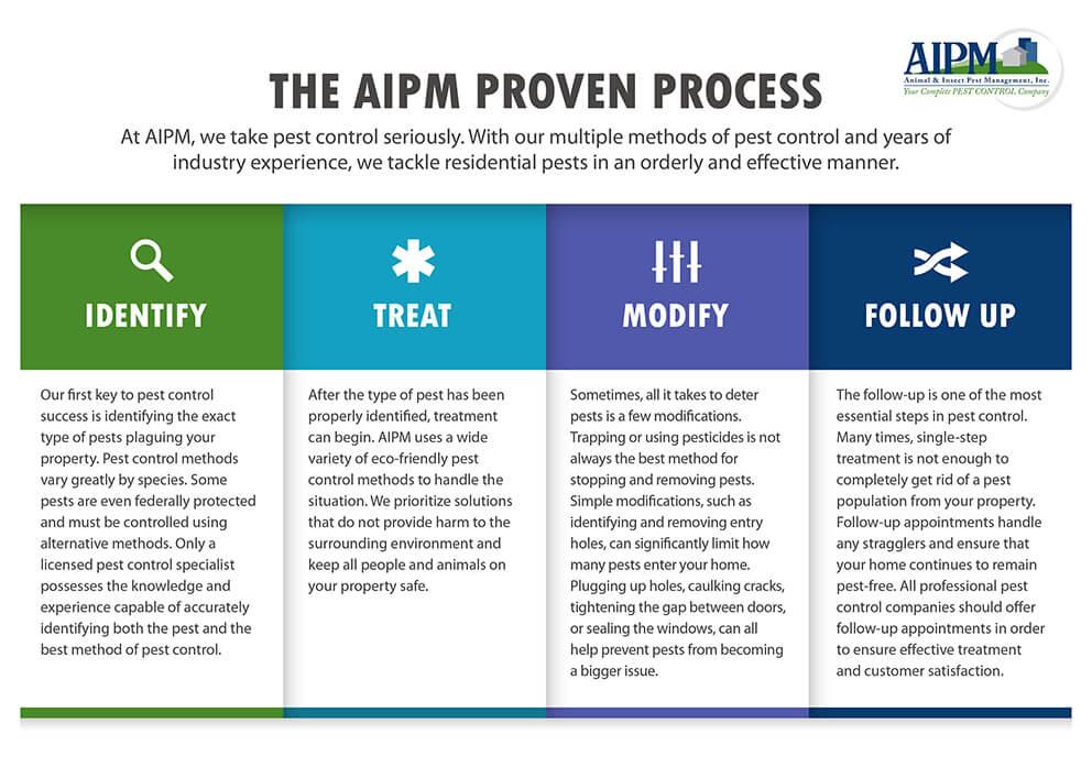 AIPM Proven Process